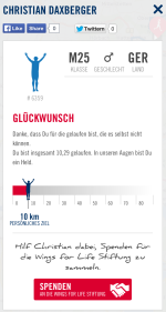 Wings for Life Worldrun: Live-Ergebnisse